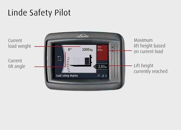 Linde Safety Pilot - Load Rating Display